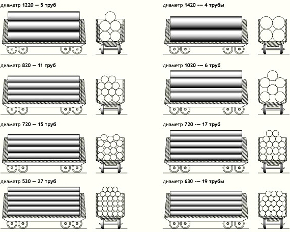 normy-zagruzki-trub-v-vagon